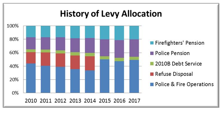 Allocation_of_Levy