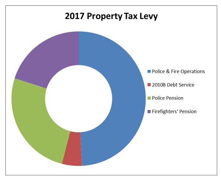 Property_Tax_Levy